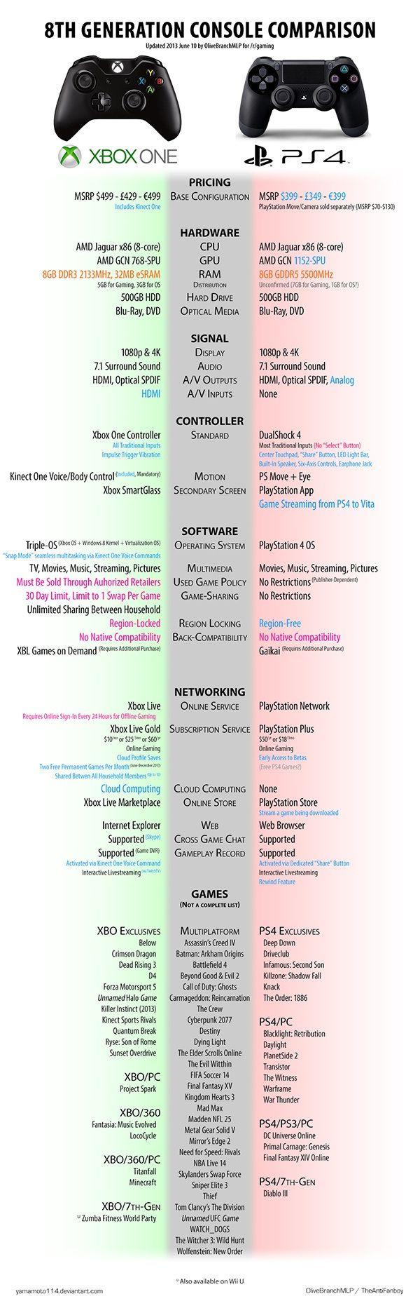 Xbox One vs PS4 Comparison Chart Pic