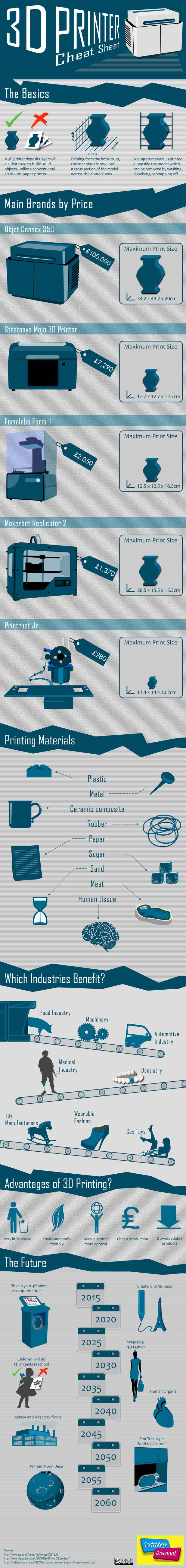 The people at Cartridge Discount made this nice up-to-date infographic that works as a cheat sheet for those new to 3D printing to explain simply what the technology is, how it works, and what possible applications it has on various industries.