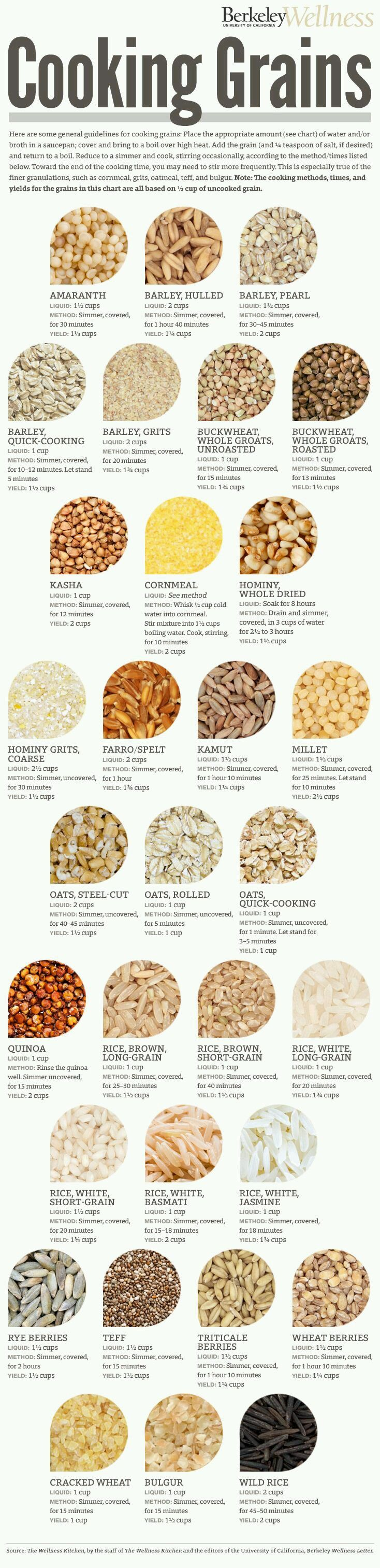 I love cooking with different types of grains. This chart has been immensely helpful. - Imgur