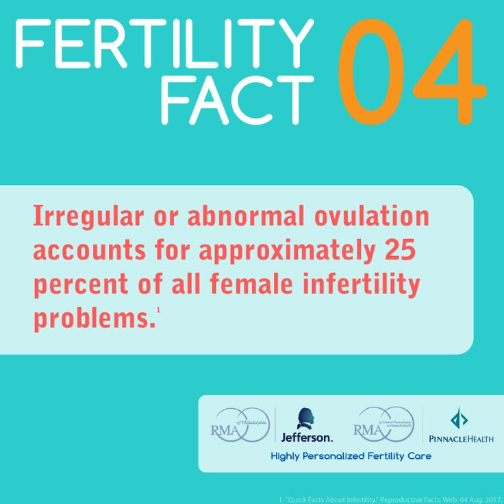 Irregular or abnormal ovulation accounts for approximately 25% of all female infertility problems.