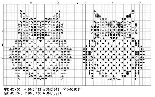 owls chart