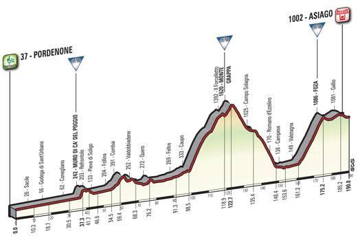 Sabato 27, 20ª tappa, Pordenone-Asiago, 190 km