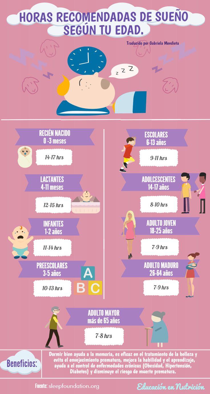 Recomendaciones de horas de sueño según tu edad
