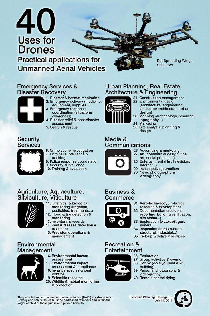 40 Uses for Drones. #UAV #UAS #Drones #infographic [Future Drones: http://futuristicnews.com/tag/drone/ Drones for Sale: http://futuristicshop.com/category/unmanned-aerial-vehicles-uav-for-sale-quadcopters-for-sale-drones-for-sale/]