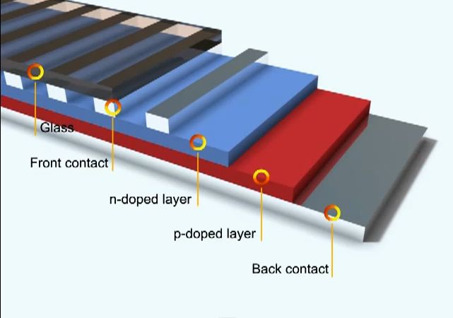 Silicon Pv Cell Layers Silicon Pv Cells Can Create