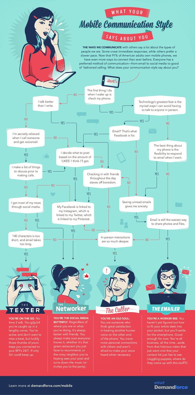 Qual è il tuo stile di #comunicazione?  Sei un texter, networker, caller o emailer? Scoprilo guardano l'#infografica