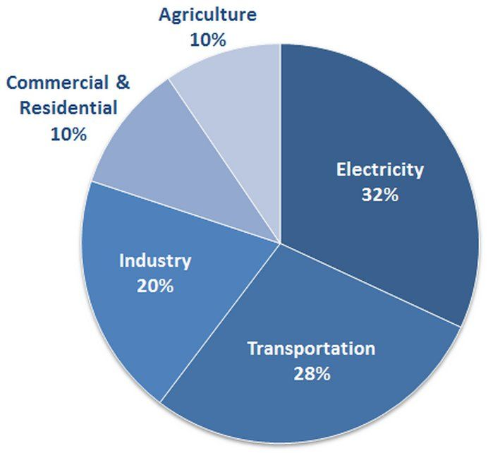 Best 25+ Transportation sector ideas on Pinterest Diesel - electrical pie chart
