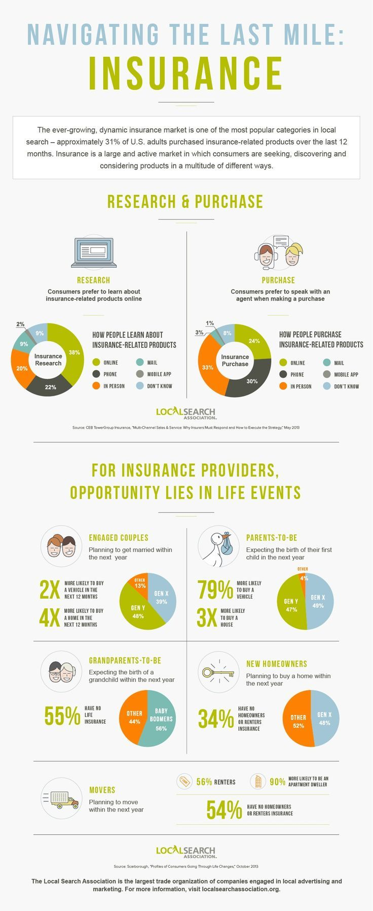 Consumers search or call agents to buy Insurance