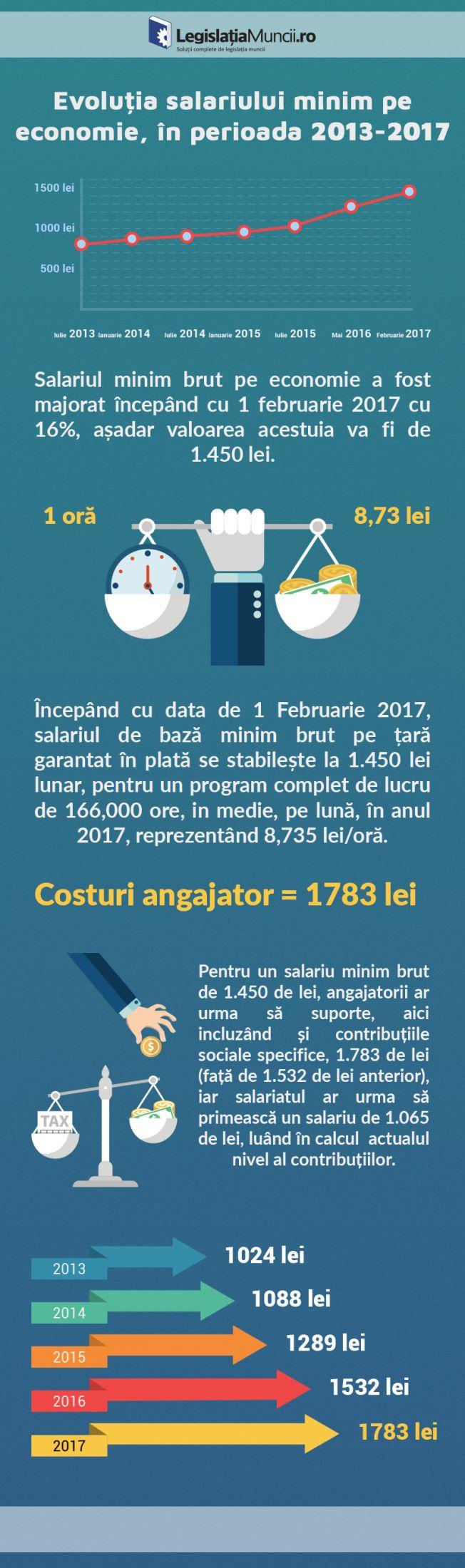Salariul minim brut pe economie a fost majorat incepand cu 1 februarie 2017 cu 16%, asadar valoarea acestuia este de 1.450 lei.  #salariulminimeconomie #salariulminim