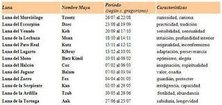 El zodiaco Maya: El Horóscopo Maya