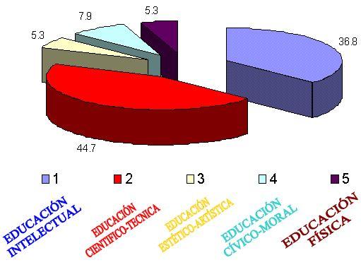 La educación integral en las escuelas secundarias (página 2 ...