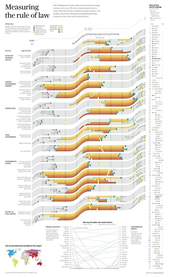 data visualization resume cool infographics effective