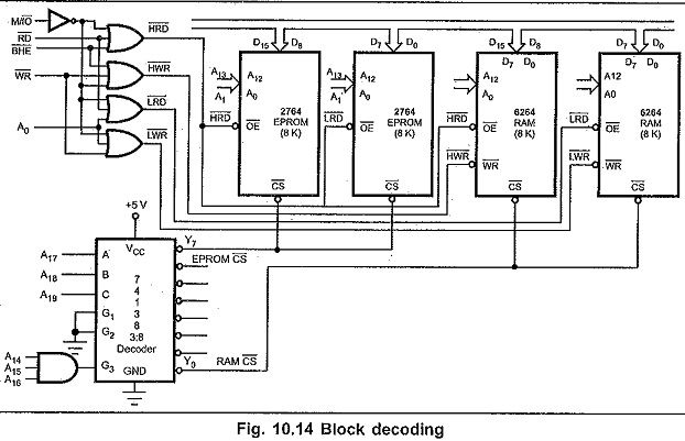 Address Decoding Techniques In 8086 Microprocessor Decoding Techniques Addressing