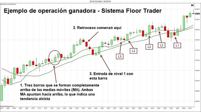 Sistema De Trading Forex Floor Trader Operador De Piso