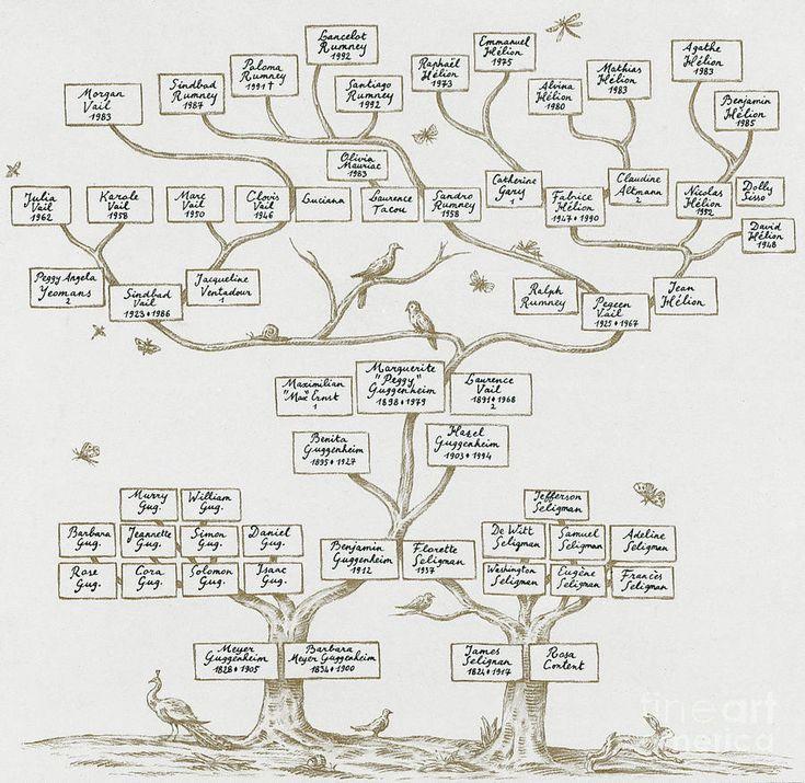 Vorlage Stammbaum