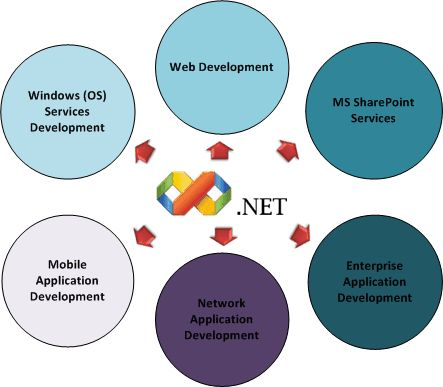The .NET development is the one golden arrow in the success arsenal of Microsoft Corporation which has marked its eminence and importance ac...