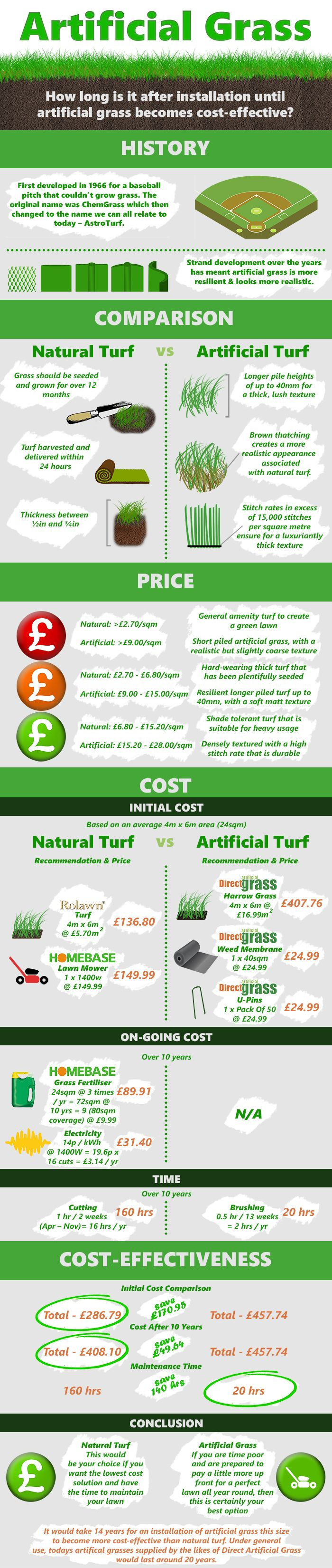 Infographic Explaining How Cost Effective Is Artificial Grass Compared To Natural Turf When Installing.