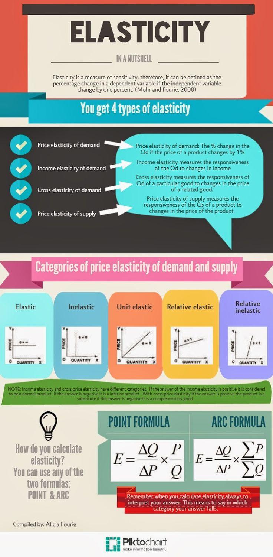 Flipping Economics: Elasticity Infographic