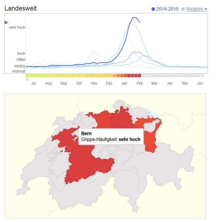 1) Untersuchen der saisonalen Grippe.  2) Grippewellen erkennen und diese mit vergangenen Jahren vergleichen. 3) Grafische Aufteilung in Graph und Topografie. Anzahl der Grippehäufigkeit wird mit klaren Farben unterstrichen.  4) Bezieht sich leider nur auf ein Land, d.h. mehrere Länder auf einmal können nicht dargestellt und untersucht werden, was in der heutigen Zeit der Globalisierung aber nicht zu vernachlässigen ist.  5) Verknüpfen von Grippehäufigkeit verschiedener Länder untereinander.