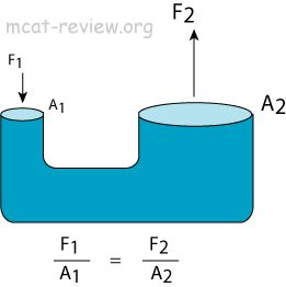 pascals law - Like to do as an experiment, maybe with one way valve in direction of the larger cylinder.