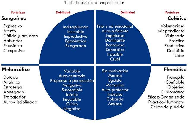 + Psicología Por Favor: + TEMPERAMENTO,CARACTER Y PERSONALIDAD