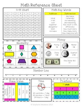 science reference sheet for 2nd grade | Math Reference Sheet Primary Common Core