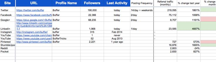 The 15-Minute Social Media Audit Everyone Can Do