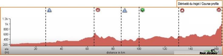 Tour de Beauce, 2012.