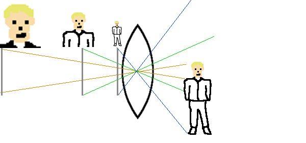 La distance focale : aaaaahhhh!! Le chiffre: la distance entre la lentille et le miroir (image à l'infini)