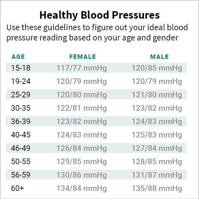 blood pressure ranges by age gender