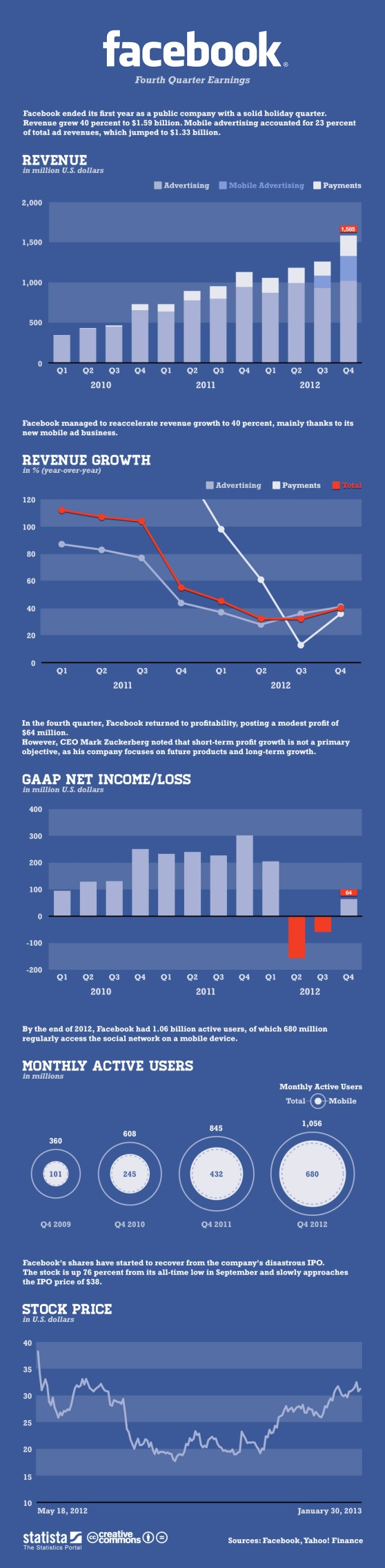 Facebook Fourth Quarter Earnings #infografia #infographic #socialmedia