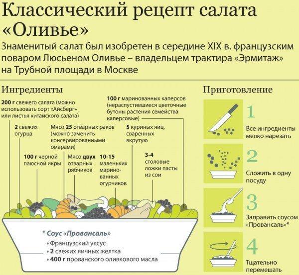 http://lifezon.ru/ представляет вашему вниманию оригинальный рецепт знаменитого салата Оливье, известного во всем мире, как Русский салат. Оказывается изначально он готовился совсем иначе!