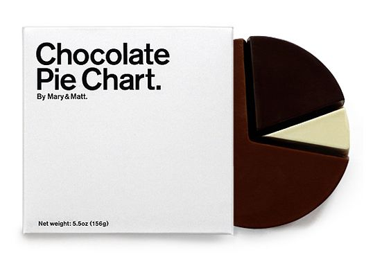 This unique chocolate pie chart is produced by New York designers Mary Matson and Matt Even from Mary & Matt.
