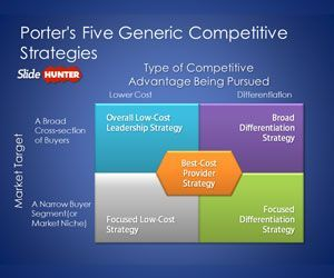 Michael Porter's Five Generic Competitive Strategies is a free PPT Template with a unique slide design containing the Five Generic Competitive Strategies by Porter