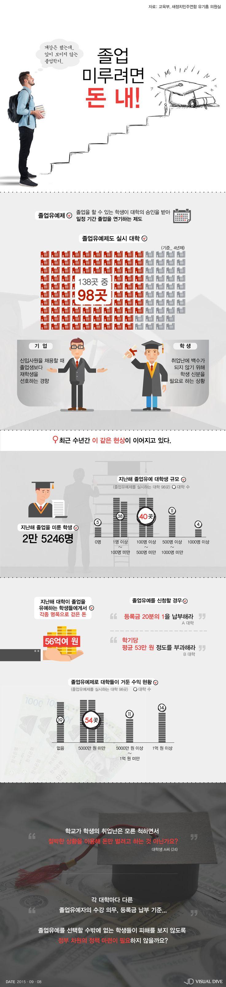 취업난 속 늘어나는 졸업유예자…대학 돈벌이 수단? [인포그래픽] #Graduation / #Infographic ⓒ 비주얼다이브 무단 복사·전재·재배포 금지