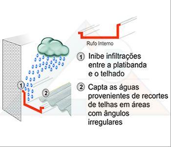 Aplicação rufo interno (calha)