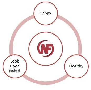 A Newbie's Guide to Nerd Fitness. 3 benchmarks: are you happy? are you healthy? and do you look good naked (to you)?