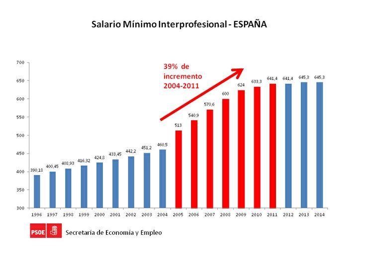 Salario mínimo ínter profesional