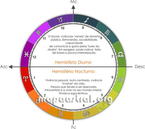 Pictures Zodiac Horoscopre astrology Signs and Planets
