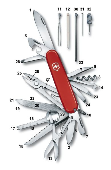 The Swiss Army knife is the ultimate multi-tool. Whether you need a magnifying glass to read fine print or a metal saw to cut through iron, the Swiss Army knife has your back. While Victorinox and Wenger have created an array of Swiss Army knives that will meet anyone's needs, the flagship knife remains the SwissChamp. Here's a breakdown of all 33 tools in the SwissChamp with a brief explanation because not everyone knows what a sewing eye is for!