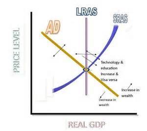 Economic Advisement Team Paper – ECO 372