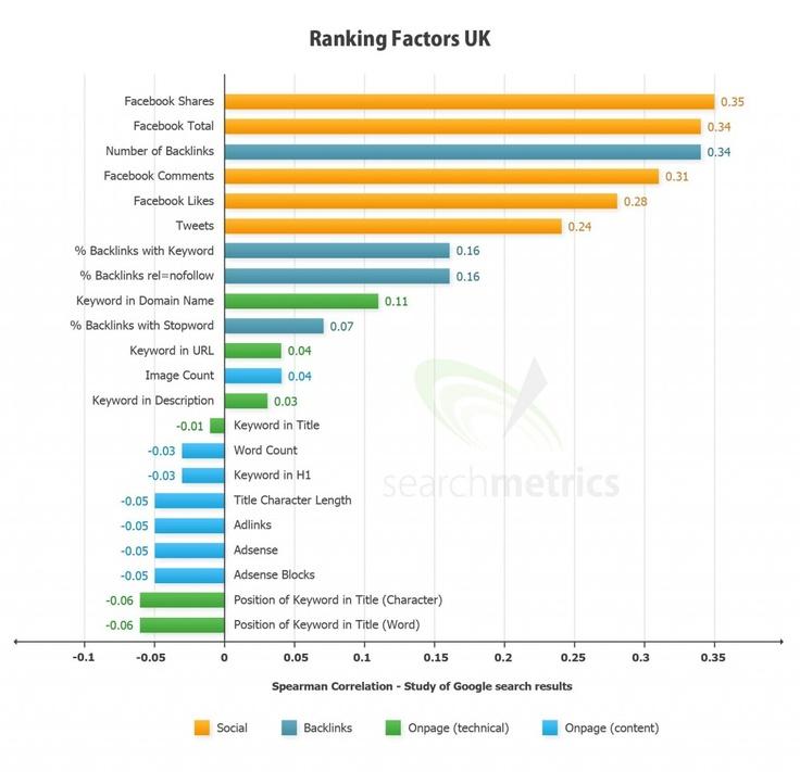 'Ranking Factors in the UK' via #searchmetrics #SEO