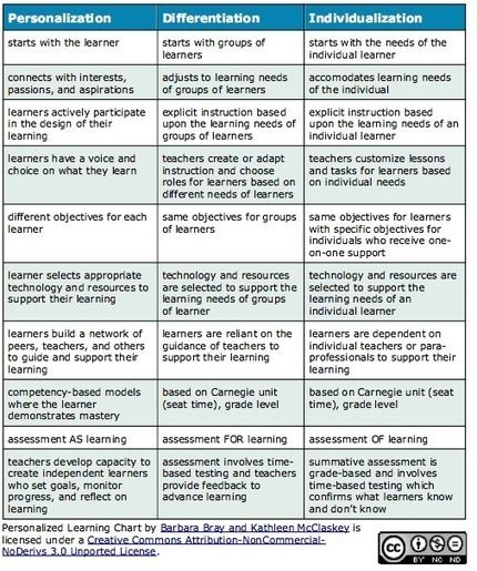 Personalization vs Differentiation vs Individualization | Personalize Learning (#plearnchat) | Scoop.it