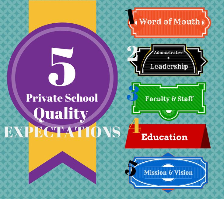 5 Quality Expectations for Private Schools in Houston from member @Fort Bend Christian Academy