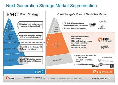Pure Storage Suggests That Its Array Is Positioned To Compete Against Emc S Coming Thunder Shared Flash Cache And Xtremio Tier Box