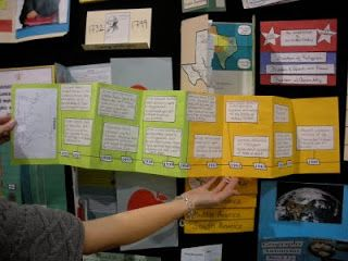 Fifth Grade Life: Geography Vocabulary Foldable Assignment and Rubric
