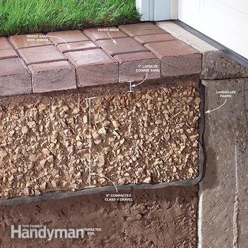 How To Fix A Sinking Driveway Diy Driveway Backyard Landscaping Diy Outdoor