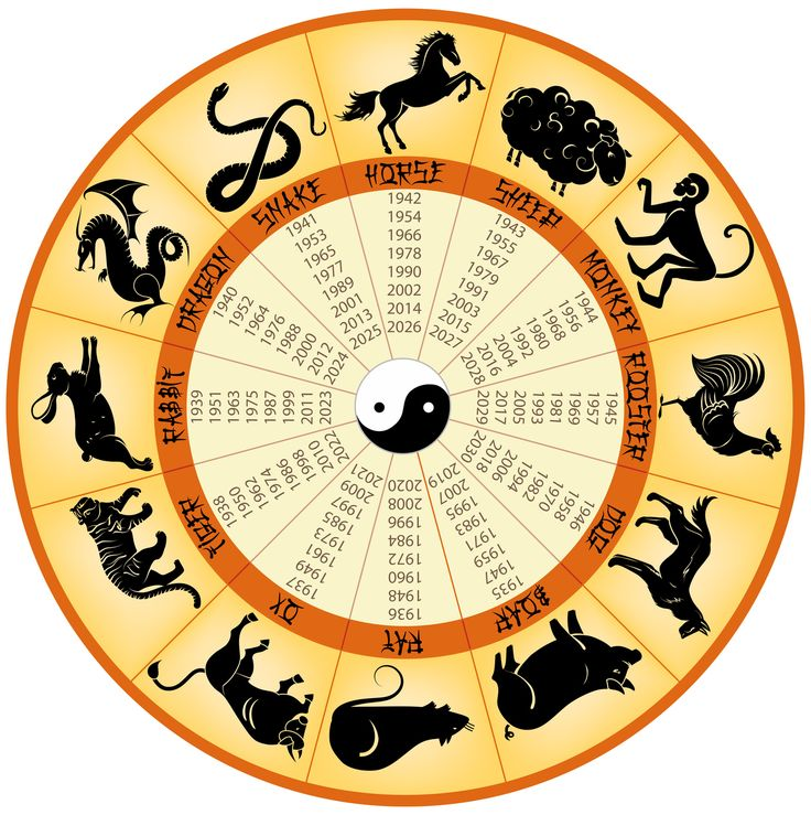 """Get to Know """"Ben Ming Nian"""" (Chinese Zodiac Year of Birth)"""