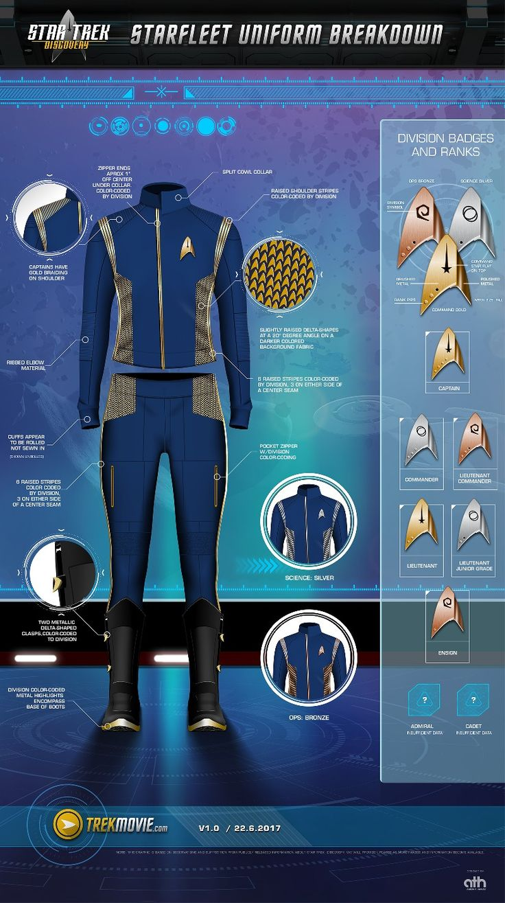 Discovery uniforms in full detail.