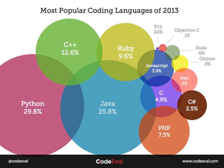 Most Popular Programming Languages of 2013 — CodeEval